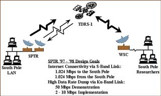 SPTR project graphic